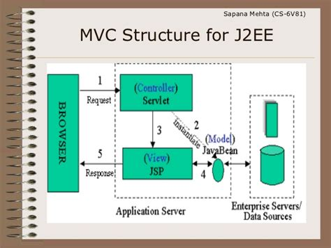 mvc pattern jsp jsp with mvc