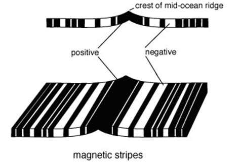 pattern of magnetic polarity reversal 科学网 some information about mid ocean ridges 陈立军的博文