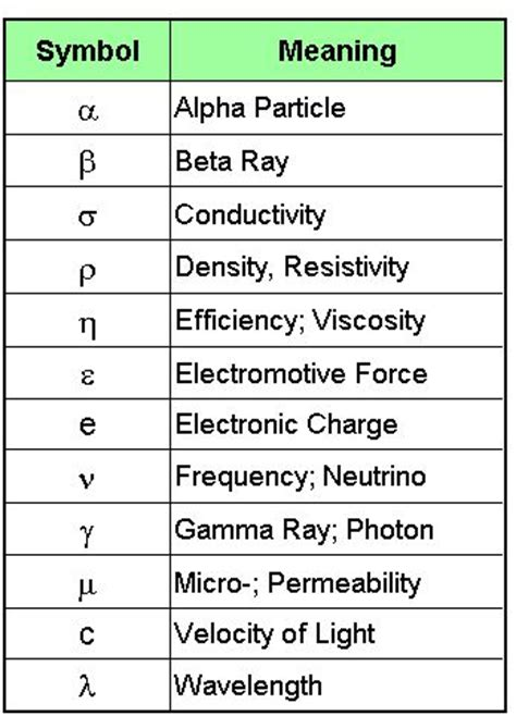 Meaning Of Letters In Physics by Physics Symbols You Are Beautiful