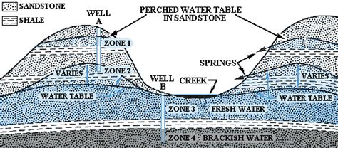 Water Table Geology by Wvges Homeowner S Guide To Geologic Hazards