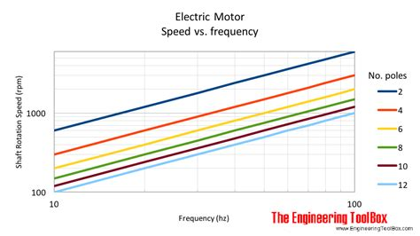 electric motor pole calculation motor pole and rpm caferacer 1firts