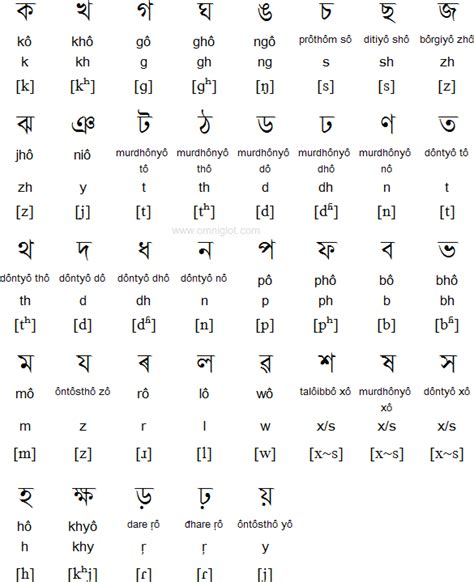 Letter Assamese Assamese Alphabet Pronunciation And Alphabet