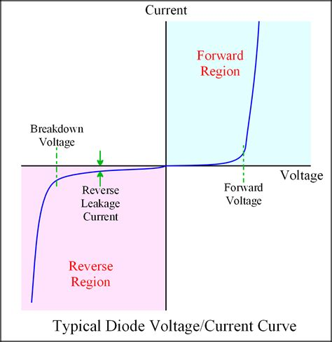 diode forward bias curve p n junction diode baising and its vi characteristics