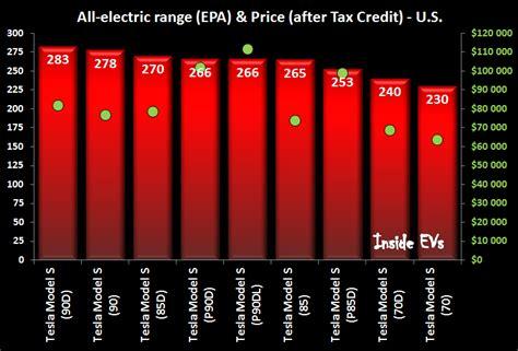 Tesla Model S Acceleration Comparison Tesla Model S Comparison Chart With Range Acceleration