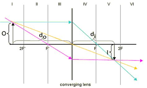 converging lens diagram physicslab diagrams for converging lenses