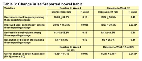 Changes In Stools And Bowel Movements by Bowel Consistency