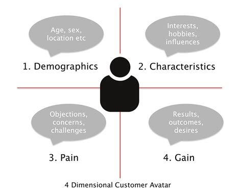 4 Dimensional Customer Avatar Your Ideal Customer Profile Customer Avatar Template