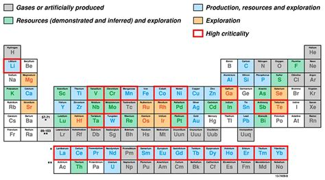 Au On The Periodic Table by Critical Commodities Geoscience Australia