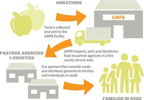 How Does A Food Pantry Work by How We Work Mountain Food Bank