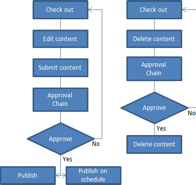content approval workflow working with assets