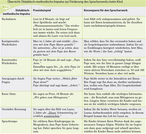 Sprachentwicklung Kleinkind Tabelle 28 Images