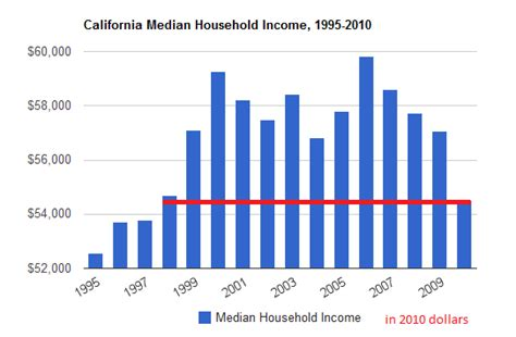 household trends california shacking three trends crushing the california