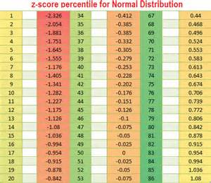 Z Score To Percentile Table Z Score Table Definition Steps Amp Percentile Table