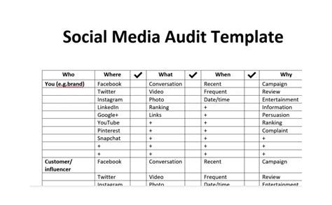 social media audit template social media audit