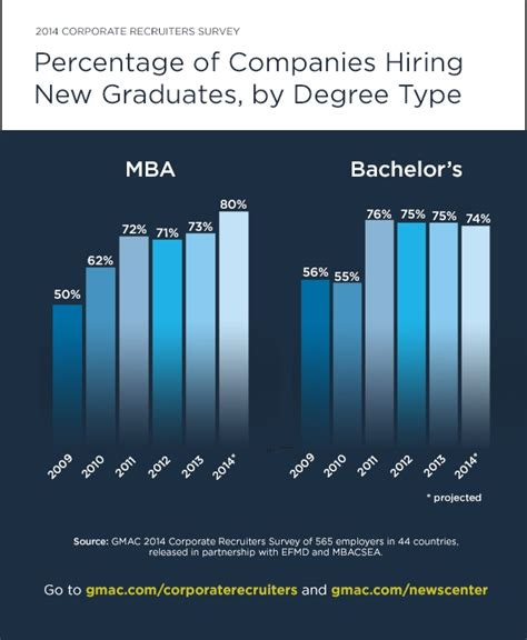 Career Mba Hire by More Recruiters Plan To Hire Mbas