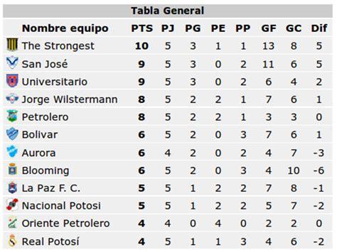 tabla posiciones tabla de posiciones de la liga mx new calendar template site