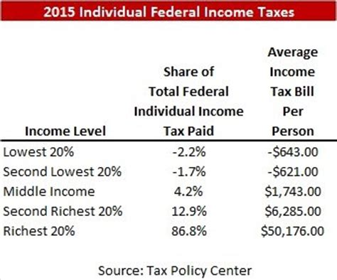 2015 federal income tax rate drtcj s tweets april 8 2016 through april 28 2016 stewart