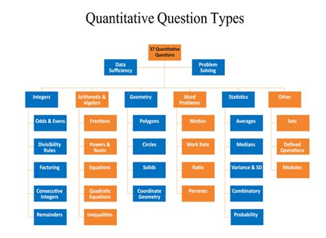 sections of gmat the quantitative part