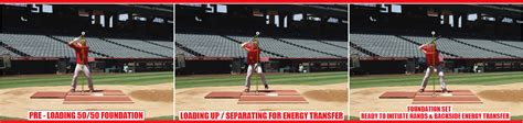 swing mechanics proper load and strong foundations to initiate energy transfer