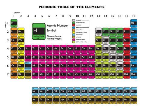 Aufkleber Von Metall Lösen by Sticker Periodensystem Wei 223 Farben Wandtatoo