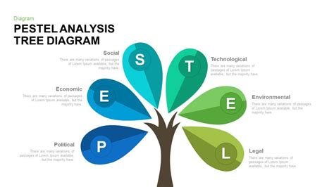 Pestel Analysis Tree Diagram Powerpoint And Keynote Powerpoint Tree Diagram