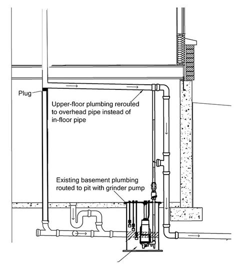 basement sewer system save your basement with an overhead sewer line