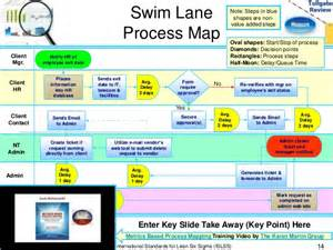 measure phase lean six sigma tollgate template
