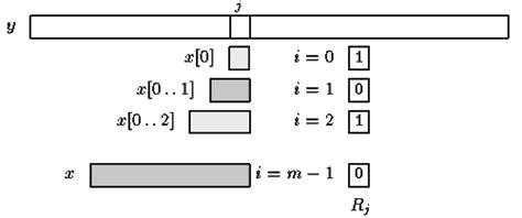 definition of pattern matching algorithm shift or algorithm