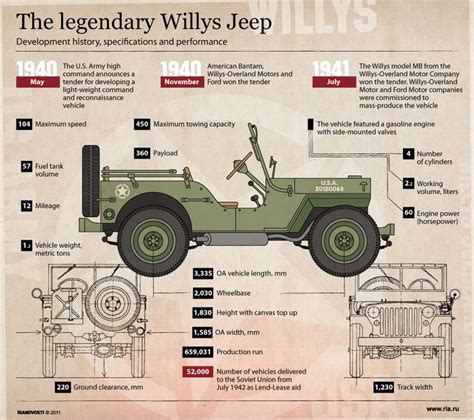 Jeep Engine History Best 25 Jeep Willys Ideas Only On