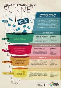 paving the path to sales the conversion funnel explored