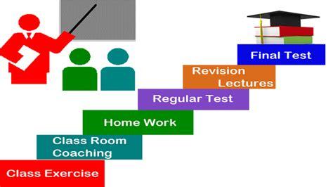 Mba Teaching Methods by Image Gallery Teaching Methodology