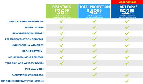 compare adt home security monitoring packages save
