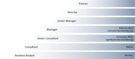 Bewerbung Bei Consulting Karriere Bei Deloitte Consulting Bewerbung Ablauf