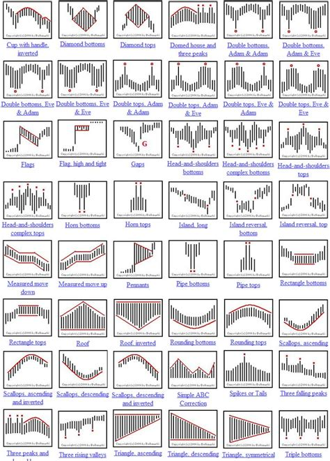 how to avoid pattern day trader candlestick patterns cheat sheet поиск в google