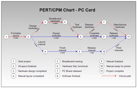 pert diagrams 301 moved permanently