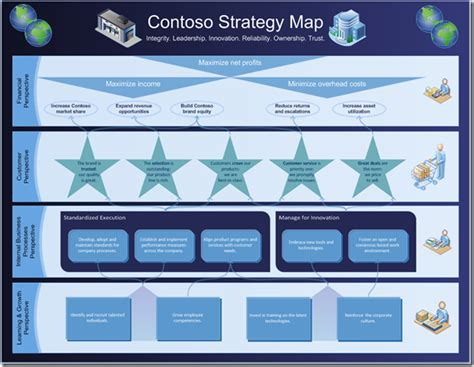 visio strategy map template how to create a strategy map using containers visio insights