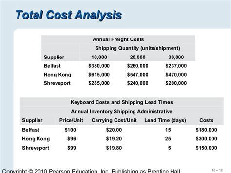 Chapter 09 Freight Cost Analysis Template