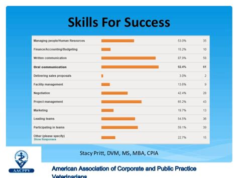 Skills Needed For An Mba by Reinventing Your Veterinary Career Is Industry In Your