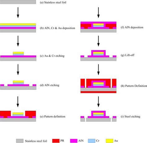 light emitting diode temperature junction temperature in light emitting diodes assessed by different methods 28 images 1pcs