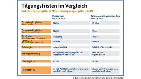 ab wann punkte in flensburg punkte in flensburg ab mai gilt das neue punktesystem