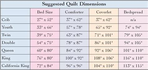 What Size Is A Size Quilt by What S That Size Aqs