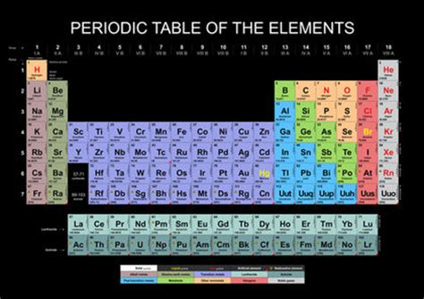 What Is Al On The Periodic Table by Alkali Metals Used Water Earth Chemical