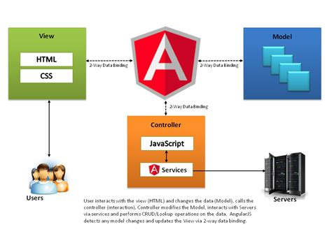 stack angularjs for java developers build a featured web application from scratch using angularjs with restful books angularjs introduction and sle programs