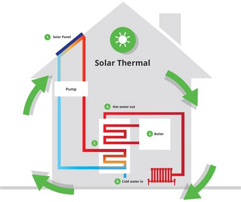 solar thermal heating system installation heat different