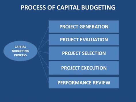 Mba Project On Capital Budgeting by Capital Budgeting Parakramesh Jaroli Mba Fm