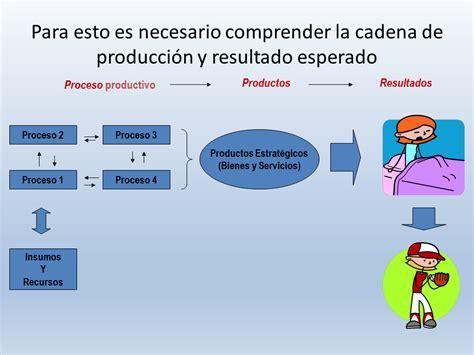 cadenas productivas construccion construcci 243 n de indicadores de desempe 241 o monografias