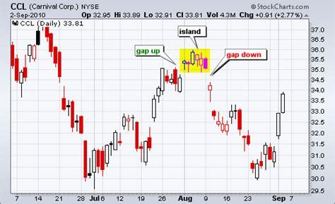 chart pattern island reversal what is an island reversal mailbag stockcharts com