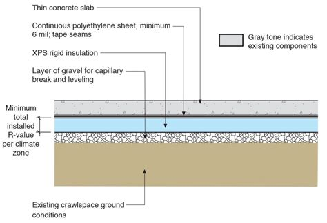 insulating an existing concrete floor thefloors co