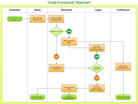 visual studio flowchart 9 best reference flowcharts images on