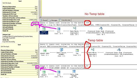 Sql Temp Tables by Richard Lees On Bi Are Temp Tables Bad